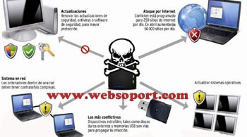 prevenir_virus_websoport